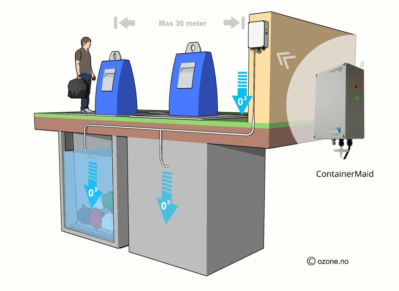 ContainerMaid produserer ozongass som fjerner effektivt uønsket lukt i nedgravde avfallssystemer.